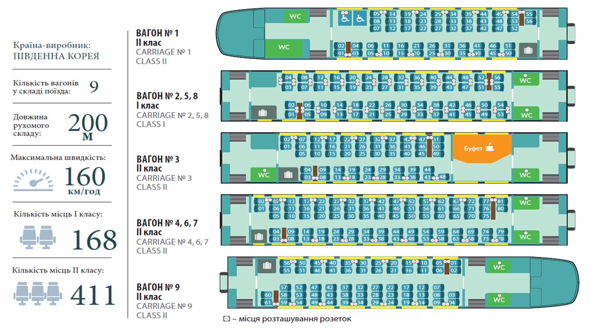 Схема вагонов поездов украина